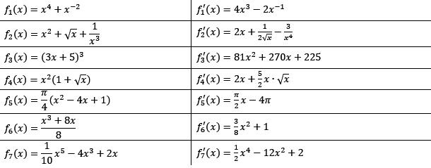 summenregel und differenzregel 2 2 aufgaben fit in mathe. Black Bedroom Furniture Sets. Home Design Ideas