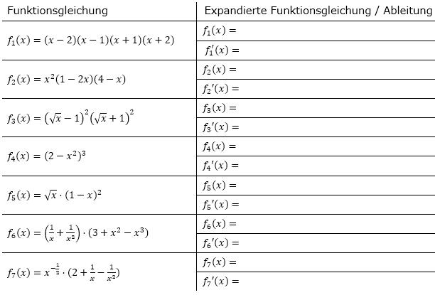 Multipliziere die faktorisierte Funktionsgleichung aus in die Form f(x)=g(x)±h(x)...±k(x), verwende die Summen-/Differenzregel für die 1. Ableitung und vereinfache dann das Ergebnis so weit wie möglich. (Grafik A230301 im Aufgabensatz 3 Blatt 2/3 Fortgeschritten zur Summenregel bzw. Differenzregel /© by www.fit-in-mathe-online.de)