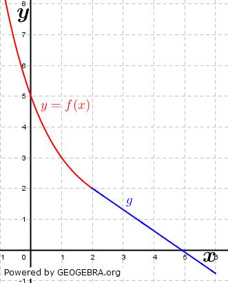 Das Schaubild zeigt für x ≤ 2 den Graphen der Funktion f mit f(x)=0,5^(x-2)+1. (Grafik A140601 im Aufgabensatz 6 Blatt 1/4 Grundlagen zu Tangente und Normale in der Differenzialrechnung) /© by www.fit-in-mathe-online.de)