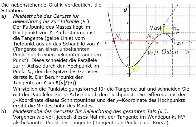 Tangente und Normale in der Differenzialrechnung. Lösungslogik zum Aufgabensatz 4 Blatt 3/4 Expert Bild 1/© by www.fit-in-mathe-online.de