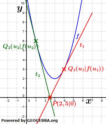 Graphik zur Aufstellung eier Tangentengleichung von einem beliebigen Punkt an den Graphen einer Funktion Bild 2 / © by Fit-in-Mathe-Online