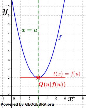Graphik zur Normalengleichung bei waagrechter Tangente / © by Fit-in-Mathe-Online
