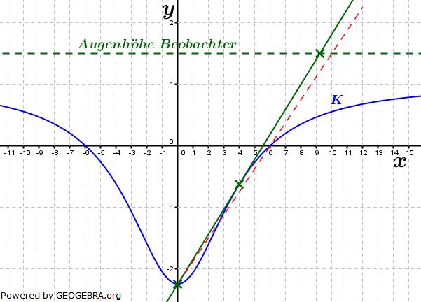 Lösungs-Graphik zur Aufstellung einer Tangentengleichung von einem beliebigen Punkt an den Graphen einer Funktion / © by Fit-in-Mathe-Online