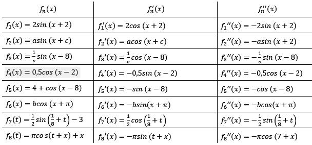 ableitung trigonometrische funktionen 1 1 fit in mathe. Black Bedroom Furniture Sets. Home Design Ideas