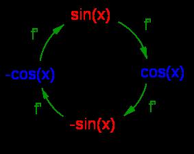 Graphikzum Merksatz der Ableitungen der sin- und cos-Funktion im WIKI Ableitungen trionometrische Funktionen /© by Fit-in-Mathe-Online