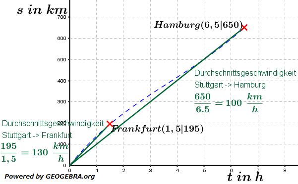 Änderungsraten Durchschnittsgeschwindigkeit / © by Fit-in-Mathe-Online