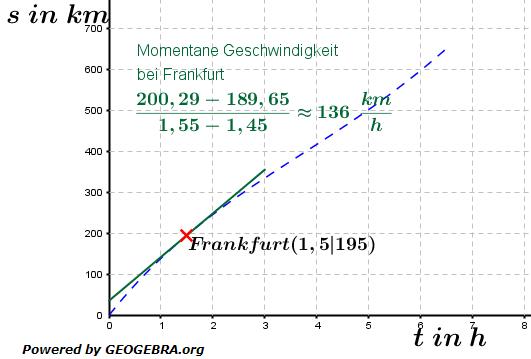 Änderungsraten Momentane Geschwindigkeit / © by Fit-in-Mathe-Online