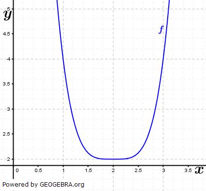 Ziel der Kurvendiskussion ist z. Bsp., die Koordinaten der charakteristischen Punkte eines Graphen zu bestimmen/© Fit-in-Mathe-Online.de