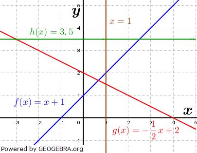 In der Abbildung erkennen wir Geraden mit positiver Steigung, mit negativer Steigung und mit der Steigung gleich Null. Geraden mit der Steigung Null verlaufen parallel zur x-Achse. (Graphik W0006 im WIKI der Funktionsklassen Bild 6)/© by Fit-in-Mathe-Online