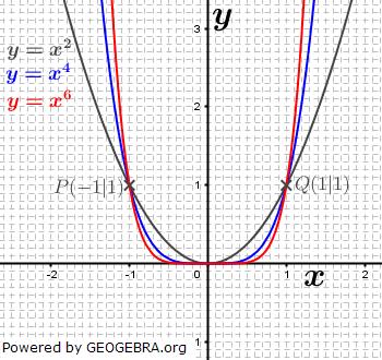 Neben linearen und quadratischen Funktionen gibt es weitere Funktionen, wie zum Beispiel die Potenzfunktionen. (Graphik W0008 im WIKI der Funktionsklassen )/© by Fit-in-Mathe-Online
