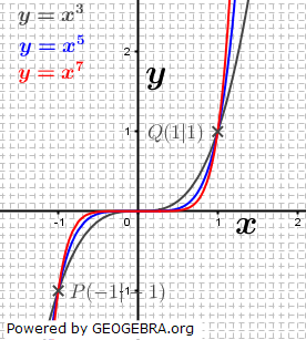 Funktionen wie etwa f(x)=x^3, f(x)=2x^3 oder f(x)=-0,7x^3 sind Potenzfunktionen 3. Grades. (Graphik W0009 im WIKI der Funktionsklassen )/© by Fit-in-Mathe-Online