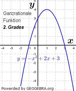 Beispiel einer ganzrationalen Funktion 2. Grades. (Graphik W0010 im WIKI der Funktionsklassen Bild 10)/© by Fit-in-Mathe-Online
