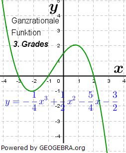 Beispiel einer ganzrationalen Funktion 3. Grades. (Graphik W0011 im WIKI der Funktionsklassen Bild 11)/© by Fit-in-Mathe-Online