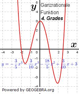 Beispiel einer ganzrationalen Funktion 3. Grades. (Graphik W0012 im WIKI der Funktionsklassen Bild 12)/© by Fit-in-Mathe-Online