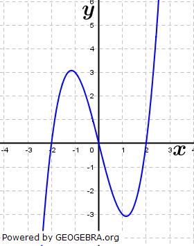 Gib die Schnittpunkte mit den Koordinatenachsen nachfolgender Funktionen an: (Grafik A130301 im Aufgabensatz 3 Blatt 1/3 Grundlagen zu Ganzrationalen Funktionen in den Funktionsklassen Bild 2/© by www.fit-in-mathe-online.de)
