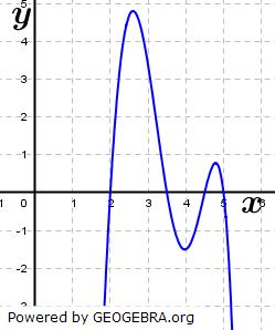 Gib die Schnittpunkte mit den Koordinatenachsen nachfolgender Funktionen an: (Grafik A130302 im Aufgabensatz 3 Blatt 1/3 Grundlagen zu Ganzrationalen Funktionen in den Funktionsklassen Bild 3/© by www.fit-in-mathe-online.de)