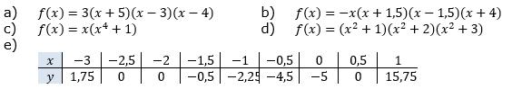 Gib die Schnittpunkte mit den Koordinatenachsen nachfolgender Funktionen an: (Grafik A130303 im Aufgabensatz 3 Blatt 1/3 Grundlagen zu Ganzrationalen Funktionen in den Funktionsklassen Bild 1/© by www.fit-in-mathe-online.de)