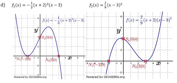 Ganzrationale Funktionen Lösungen zum Aufgabensatz 8 Blatt 1/3 Grundlagen Bild 4/© by www.fit-in-mathe-online.de
