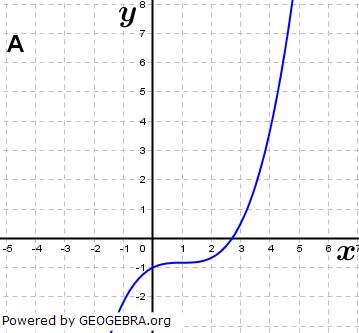 Abbildung A. (Grafik A140101 im Aufgabensatz 1 Blatt 1/4 Grundlagen zu Ganzrationalen Funktionen in den Funktionsklassen Bild 1/© by www.fit-in-mathe-online.de)