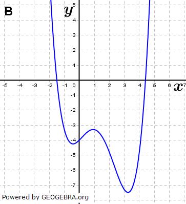 Abbildung B. (Grafik A140102 im Aufgabensatz 1 Blatt 1/4 Grundlagen zu Ganzrationalen Funktionen in den Funktionsklassen Bild 2/© by www.fit-in-mathe-online.de)