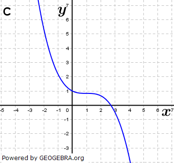 Abbildung C. (Grafik A140103 im Aufgabensatz 1 Blatt 1/4 Grundlagen zu Ganzrationalen Funktionen in den Funktionsklassen Bild 3/© by www.fit-in-mathe-online.de)