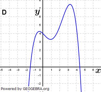 Abbildung D. (Grafik A140104 im Aufgabensatz 1 Blatt 1/4 Grundlagen zu Ganzrationalen Funktionen in den Funktionsklassen Bild 4/© by www.fit-in-mathe-online.de)