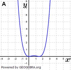 Abbildung A. (Grafik A140301 im Aufgabensatz 1 Blatt 1/4 Grundlagen zu Ganzrationalen Funktionen in den Funktionsklassen Bild 1/© by www.fit-in-mathe-online.de)