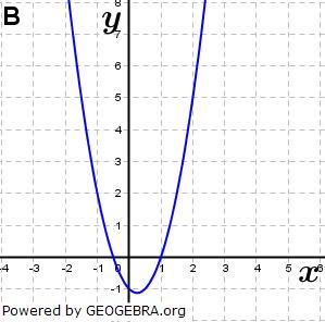 Abbildung B. (Grafik A140302 im Aufgabensatz 1 Blatt 1/4 Grundlagen zu Ganzrationalen Funktionen in den Funktionsklassen Bild 2/© by www.fit-in-mathe-online.de)