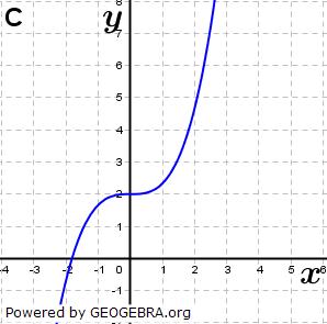 Abbildung C. (Grafik A140303 im Aufgabensatz 1 Blatt 1/4 Grundlagen zu Ganzrationalen Funktionen in den Funktionsklassen Bild 3/© by www.fit-in-mathe-online.de)