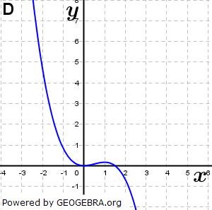 Abbildung D. (Grafik A140304 im Aufgabensatz 1 Blatt 1/4 Grundlagen zu Ganzrationalen Funktionen in den Funktionsklassen Bild 4/© by www.fit-in-mathe-online.de)