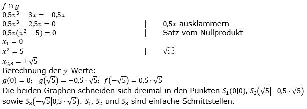 Ganzrationale Funktionen Lösungen zum Aufgabensatz 2 Blatt 1/5 Grundlagen Bild 1/© by www.fit-in-mathe-online.de