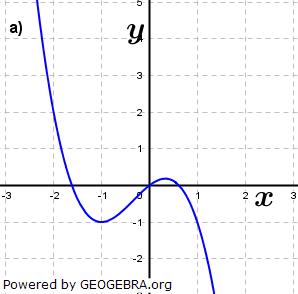 Abbildung a). (Grafik A210101 im Aufgabensatz 1 Blatt 2/1 Fortgeschritten zu Ganzrationalen Funktionen in den Funktionsklassen Bild 1/© by www.fit-in-mathe-online.de)