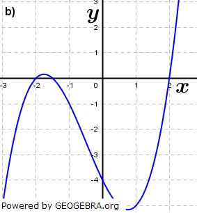 Abbildung b). (Grafik A210102 im Aufgabensatz 1 Blatt 2/1 Fortgeschritten zu Ganzrationalen Funktionen in den Funktionsklassen Bild 2/© by www.fit-in-mathe-online.de)