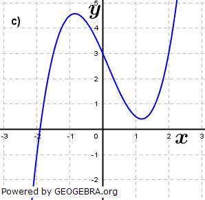 Abbildung c). (Grafik A210103 im Aufgabensatz 1 Blatt 2/1 Fortgeschritten zu Ganzrationalen Funktionen in den Funktionsklassen Bild 3/© by www.fit-in-mathe-online.de)