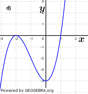 Abbildung d). (Grafik A210104 im Aufgabensatz 1 Blatt 2/1 Fortgeschritten zu Ganzrationalen Funktionen in den Funktionsklassen Bild 4/© by www.fit-in-mathe-online.de)