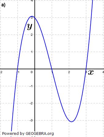 Abbildung a). (Grafik A210201 im Aufgabensatz 2 Blatt 2/1 Fortgeschritten zu Ganzrationalen Funktionen in den Funktionsklassen Bild 1/© by www.fit-in-mathe-online.de)