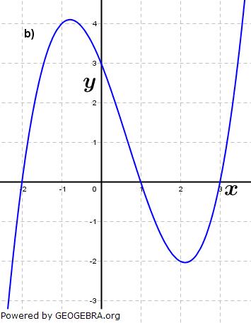 Abbildung b). (Grafik A210202 im Aufgabensatz 2 Blatt 2/1 Fortgeschritten zu Ganzrationalen Funktionen in den Funktionsklassen Bild 2/© by www.fit-in-mathe-online.de)