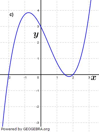 Abbildung c). (Grafik A210203 im Aufgabensatz 2 Blatt 2/1 Fortgeschritten zu Ganzrationalen Funktionen in den Funktionsklassen Bild 3/© by www.fit-in-mathe-online.de)