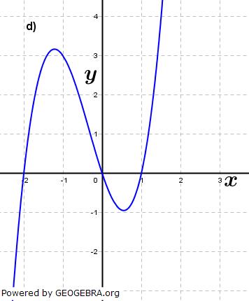 Abbildung d). (Grafik A210204 im Aufgabensatz 2 Blatt 2/1 Fortgeschritten zu Ganzrationalen Funktionen in den Funktionsklassen Bild 4/© by www.fit-in-mathe-online.de)