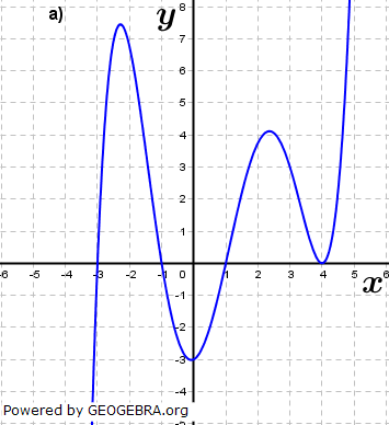 Abbildung a). (Grafik A210401 im Aufgabensatz 4 Blatt 2/1 Fortgeschritten zu Ganzrationalen Funktionen in den Funktionsklassen Bild 1/© by www.fit-in-mathe-online.de)
