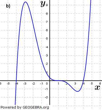 Abbildung b). (Grafik A210402 im Aufgabensatz 4 Blatt 2/1 Fortgeschritten zu Ganzrationalen Funktionen in den Funktionsklassen Bild 2/© by www.fit-in-mathe-online.de)