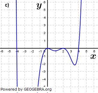 Abbildung c). (Grafik A210403 im Aufgabensatz 4 Blatt 2/1 Fortgeschritten zu Ganzrationalen Funktionen in den Funktionsklassen Bild 3/© by www.fit-in-mathe-online.de)