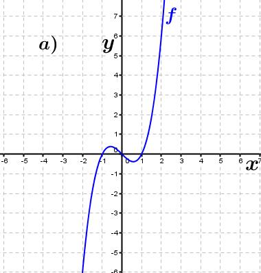 Abbildung a). (Grafik A230101 im Aufgabensatz 1 Blatt 2/3 Fortgeschritten zu Ganzrationalen Funktionen in den Funktionsklassen Bild 1/© by www.fit-in-mathe-online.de)