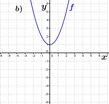 Abbildung b). (Grafik A230102 im Aufgabensatz 1 Blatt 2/3 Fortgeschritten zu Ganzrationalen Funktionen in den Funktionsklassen Bild 2/© by www.fit-in-mathe-online.de)