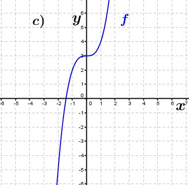 Abbildung c). (Grafik A230101 im Aufgabensatz 1 Blatt 2/3 Fortgeschritten zu Ganzrationalen Funktionen in den Funktionsklassen Bild 1/© by www.fit-in-mathe-online.de)