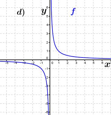 Abbildung d). (Grafik A230104 im Aufgabensatz 1 Blatt 2/3 Fortgeschritten zu Ganzrationalen Funktionen in den Funktionsklassen Bild 4/© by www.fit-in-mathe-online.de)