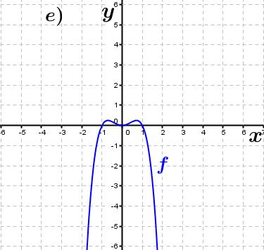 Abbildung a). (Grafik A230105 im Aufgabensatz 1 Blatt 2/3 Fortgeschritten zu Ganzrationalen Funktionen in den Funktionsklassen Bild 5/© by www.fit-in-mathe-online.de)