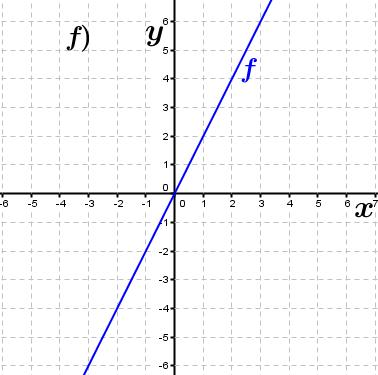 Abbildung f). (Grafik A230106 im Aufgabensatz 1 Blatt 2/3 Fortgeschritten zu Ganzrationalen Funktionen in den Funktionsklassen Bild 6/© by www.fit-in-mathe-online.de)
