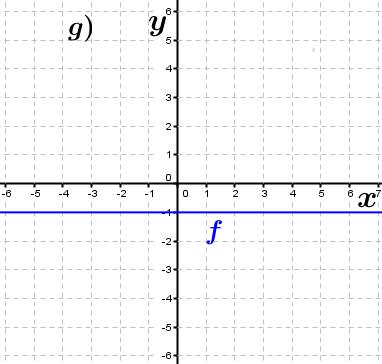 Abbildung g). (Grafik A230107 im Aufgabensatz 1 Blatt 2/3 Fortgeschritten zu Ganzrationalen Funktionen in den Funktionsklassen Bild 7/© by www.fit-in-mathe-online.de)