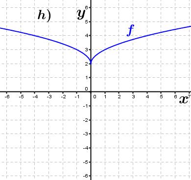 Abbildung h). (Grafik A230108 im Aufgabensatz 1 Blatt 2/3 Fortgeschritten zu Ganzrationalen Funktionen in den Funktionsklassen Bild 8/© by www.fit-in-mathe-online.de)